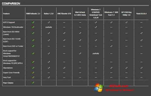 Στιγμιότυπο οθόνης WiNToBootic Windows 7